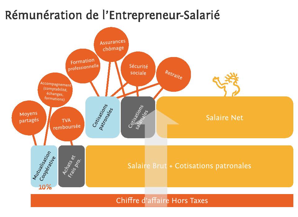 Schéma pour la rémunération des Entrepreneurs Salariés
